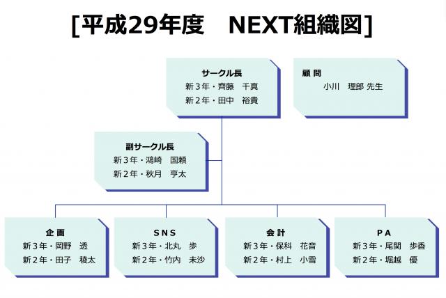 平成29年度 NEXT組織図